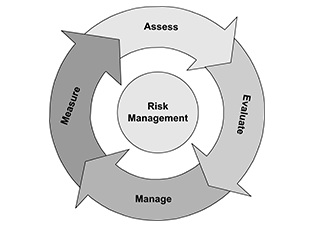 Risk Management and Incident Investigation